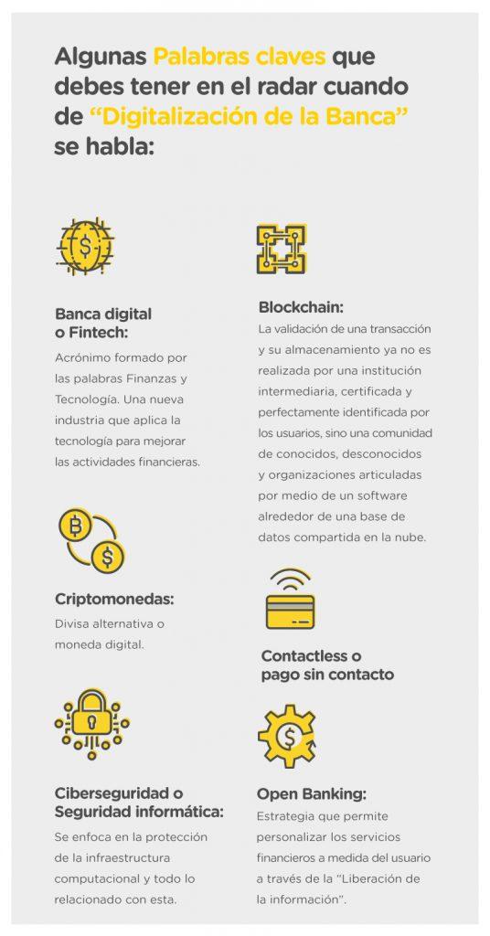 digitalización en la banca