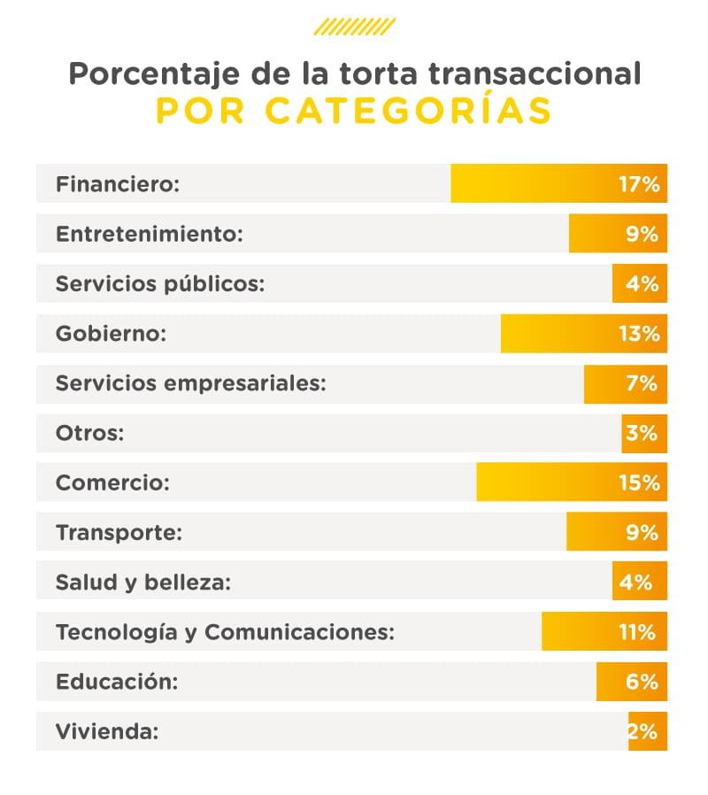 Transformación digital en Colombia